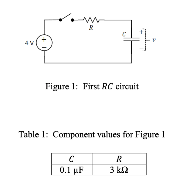 . ww R C v 4 V Figure 1: First RC circuit Table 1: Component values for Figure 1 С R 0.1 μF 3 kΩ 12 +