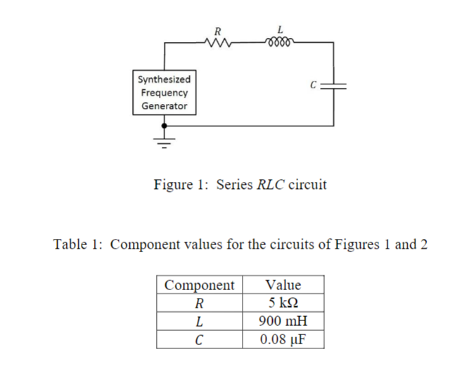 L R Synthesized Frequency Generator Figure 1: Series RLC circuit Table 1: Component values for the circuits of Figures 1 and 2 Component Value 5 kΩ R 900 mH L 0.08 uF C