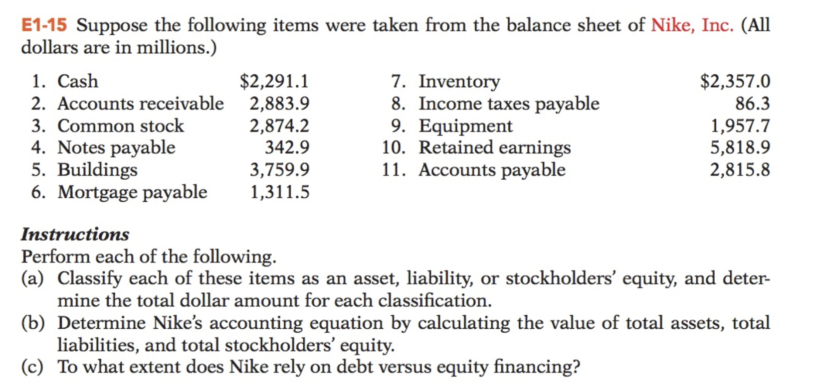 E1-15 Suppose the following items were taken from the balance sheet of Nike, Inc. (All dollars are in millions.) 7. Inventory 8. Income taxes payable 9. Equipment 10. Retained earnings 11. Accounts payable $2,357.0 $2,291.1 2. Accounts receivable 2,883.9 2,874.2 1. Cash 86.3 3. Common stock 1,957.7 5,818.9 2,815.8 4. Notes payable 5. Buildings 6. Mortgage payable 342.9 3,759.9 1,311.5 Instructions Perform each of the following. (a) Classify each of these items as an asset, liability, or stockholders' equity, and deter- mine the total dollar amount for each classification. (b) Determine Nike's accounting equation by calculating the value of total assets, total liabilities, and total stockholders' equity. (c) To what extent does Nike rely on debt versus equity financing?