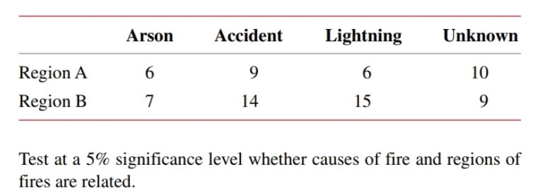 Arson Lightning Accident Unknown Region A 6 9 6 10 Region 7 14 15 Test at a 5% significance level whether causes of fire and regions of fires are related.