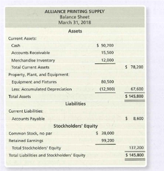ALLIANCE PRINTING SUPPLY Balance Sheet March 31, 2018 Assets Current Assets: Cash $ 50,700 Accounts Receivable 15,500 Merchandise Inventory 12,000 Total Current Assets $ 78,200 Property. Plant, and Equipment: Equipment and Fixtures 80,500 Less: Accumulated Depreciation (12,900) 67,600 Total Assets $ 145,800 Liabilities Current Liabilities: Accounts Payable $ 8,600 Stockholders' Equity Common Stock, no par $ 38,000 Retained Earnings 99,200 Total Stockholders' Equity 137,200 Total Liabilities and Stockholders' Equity $ 145,800