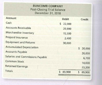 BUNCOMB COMPANY Post-Closing Trial Balance December 31, 2018 Account Debit Credit Cash $ 22,000 Accounts Receivable 20,000 Merchandise Inventory 15,500 Prepaid Insurance 2,400 Equipment and Fixtures 30,000 Accumulated Depreciation $ 20,000 Accounts Payable Salaries and Commissions Payable 26,000 6,700 Common Stock 14,000 Retained Earnings 23,200 Totals $ 89,900 S 89,900