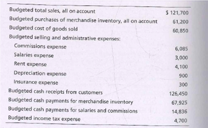 Budgeted total sales, all on account $ 121,700 Budgeted purchases of merchandise inventory, all on account Budgeted cost of goods sold Budgeted selling and administrative expenses: 61,200 60,850 Commissions expense 6,085 Salaries expense 3,000 Rent expense 4,100 Depreciation expense 900 Insurance expense 300 Budgeted cash receipts from customers Budgeted cash payments for merchandise inventory Budgeted cash payments for salaries and commissions Budgeted income tax expense 126,450 67,925 14,836 4,700