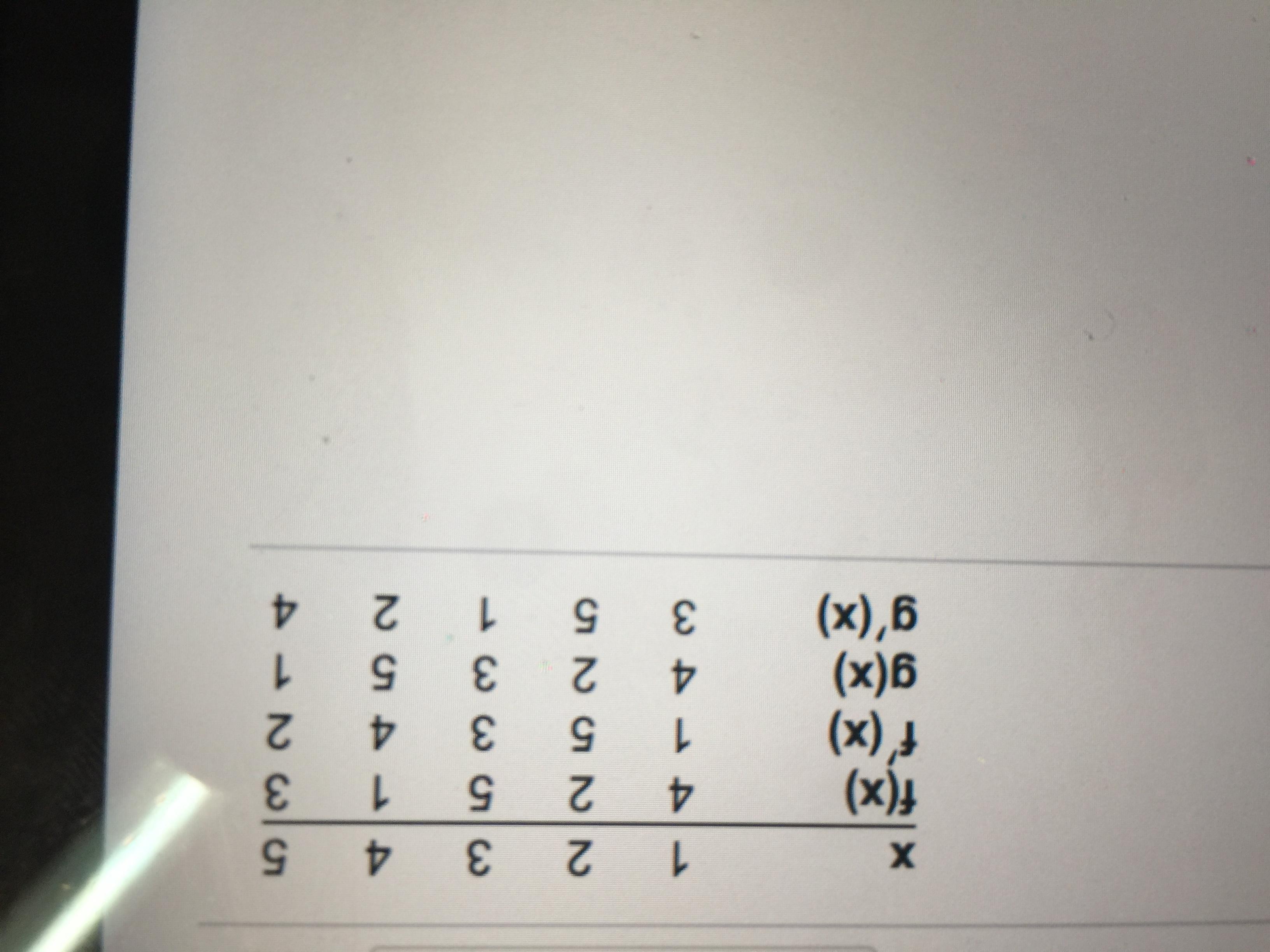 1 х f(x) f'(x) g(x) gʻ(x) 4 1 4 41452 5331 22525