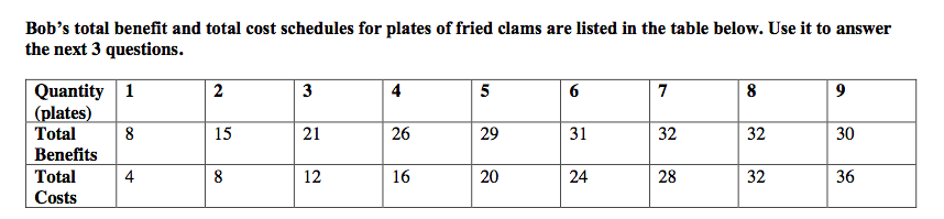 Bob's total benefit and total cost schedules for plates of fried clams are listed in the table below. Use it to answer the next 3 questions Quantity |(plates) Total 2 3 4 5 6 7 8 9 8 15 21 26 31 32 32 Benefits Total 4 12 16 24 32 Costs 30 36 28
