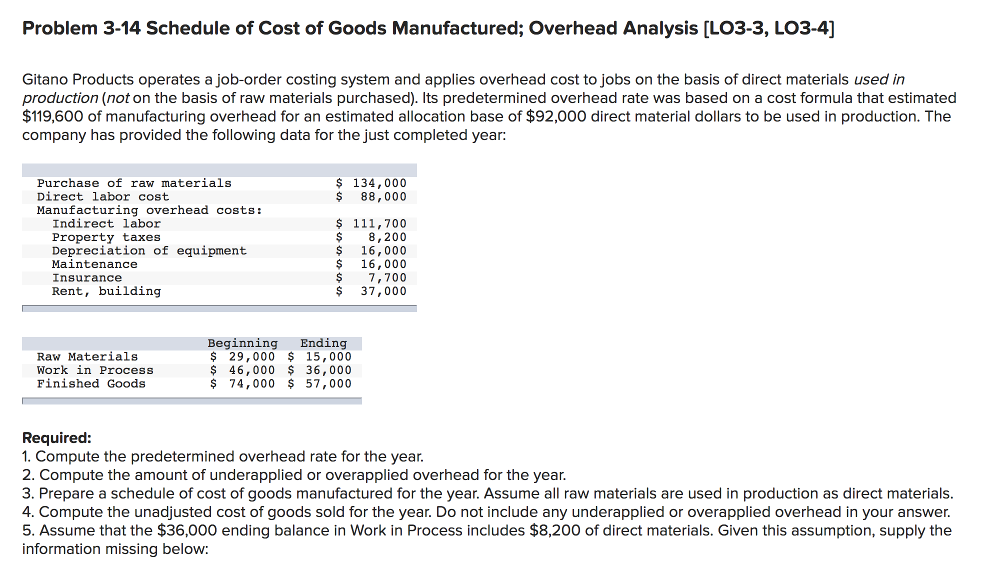 Problem 3-14 Schedule of Cost of Goods Manufactured; Overhead Analysis [LO3-3, LO3-4] Gitano Products operates a job-order costing system and applies overhead cost to jobs on the basis of direct materials used in production (not on the basis of raw materials purchased). Its predetermined overhead rate was based on a cost formula that estimated $119,600 of manufacturing overhead for an estimated allocation base of $92,000 direct material dollars to be used in production. The company has provided the following data for the just completed year: $ 134,000 88,000 Purchase of raw materials Direct labor cost Manufacturing overhead costs: Indirect labor $ 111,700 8,200 16,000 16,000 7,700 37,000 Property taxes Depreciation of equipment Maintenance Insurance Rent, building Beginning $ 29,000 $ 15,000 $ 46,000 $ 36,000 $ 74,000 $ 57,000 Ending Raw Materials Work in Process Finished Goods Required: 1. Compute the predetermined overhead rate for the year. 2. Compute the amount of underapplied or overapplied overhead for the year. 3. Prepare a schedule of cost of goods manufactured for the year. Assume all raw materials are used in production as direct materials. 4. Compute the unadjusted cost of goods sold for the year. Do not include any underapplied or overapplied overhead in your answer. 5. Assume that the $36,000 ending balance in Work in Process includes $8,200 of direct materials. Given this assumption, supply the information missing below: