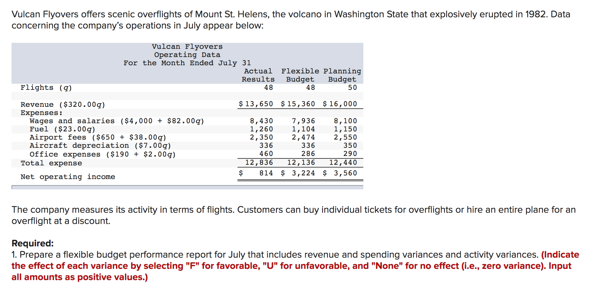 """Vulcan Flyovers offers scenic overflights of Mount St. Helens, the volcano in Washington State that explosively erupted in 1982. Data concerning the company's operations in July appear below: Vulcan Flyovers Operating Data For the Month Ended July 31 Flexible Planning Budget 50 Actual Results Budget 48 Flights (q) 48 $ 13,650 $15,360 $16, 000 Revenue ($320.00g) Expenses: Wages and salaries ($4,000 + $82.00g) Fuel ($23.00g) Airport fees ($650 + $38.00g) Aircraft depreciation ($7.00g) Office expenses ($190 + $2.00g) Total expense 8,430 1,260 2,350 336 7,936 1,104 2,474 336 8,100 1,150 2,550 350 460 286 290 12,836 12,136 12,440 814 $ 3,224 $ 3,560 Net operating income The company measures its activity in terms of flights. Customers can buy individual tickets for overflights or hire an entire plane for an overflight at a discount. Required: 1. Prepare a flexible budget performance report for July that includes revenue and spending variances and activity variances. (Indicate the effect of each variance by selecting """"F"""" for favorable, """"U"""" for unfavorable, and """"None"""" for no effect (i.e., zero variance). Input all amounts as positive values.)"""