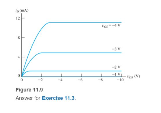 """ip (mA) 12 """"Gs=4 V -3 V -2 V -1 V. -10 Ups (V) Figure 11.9 Answer for Exercise 11.3. 8."""