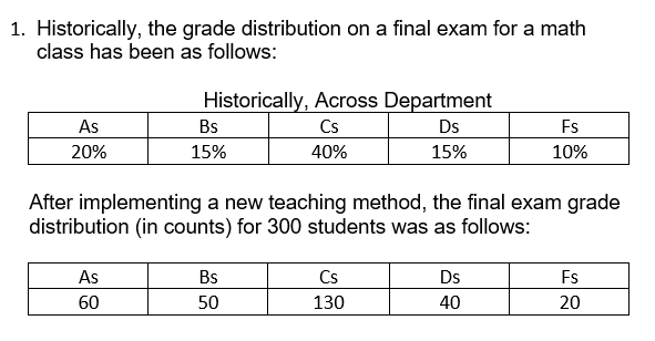 1. Historically, the grade distribution on a final exam for a math class has been as follows: Historically, Across Department As Bs Cs Ds Fs 15% 20% 40% 15% 10% After implementing a new teaching method, the final exam grade distribution (in counts) for 300 students was as follows: As Bs Cs Ds Fs 60 50 130 40 20