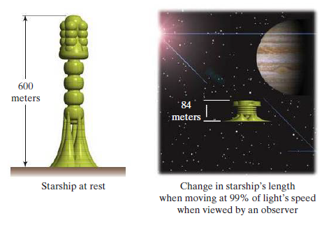 600 meters 84 meters Change in starship's length when moving at 99% of light's speed when viewed by an observer Starship at rest