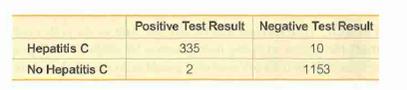Positive Test Result Negative Test Result Hepatitis C 335 10 No Hepatitis C 1153