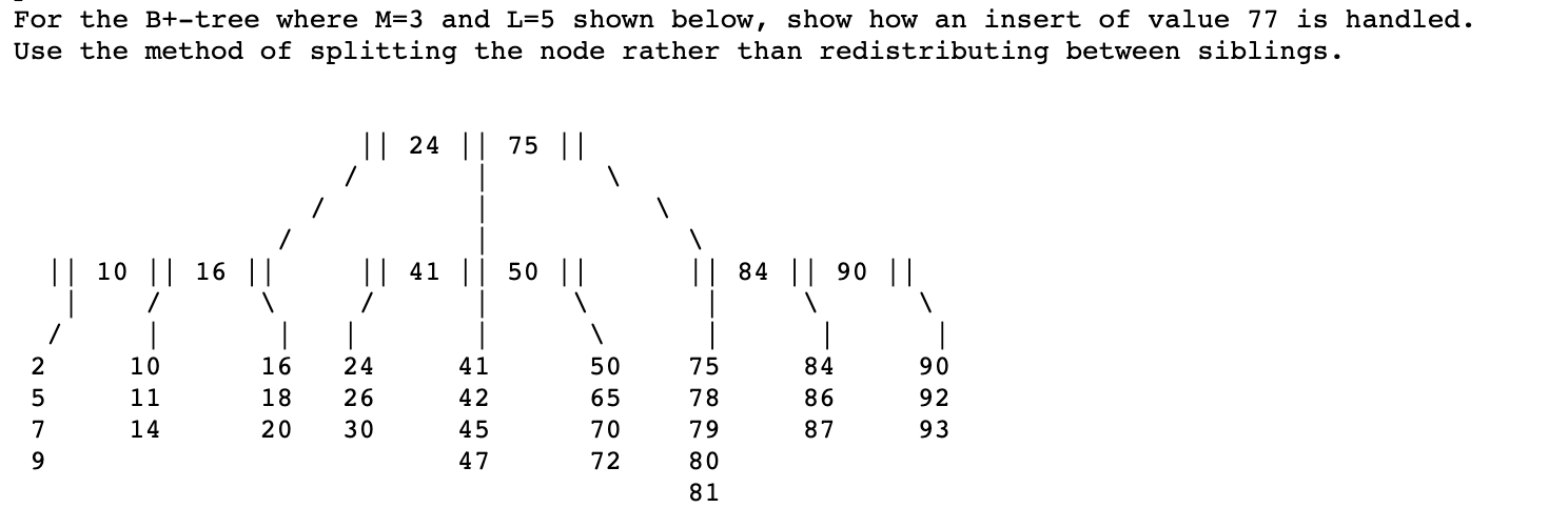 For the B+-tree where M=3 and L=5 shown below, show how an insert of value 77 is handled. Use the method of splitting the node rather than redistributing between siblings. || 24 || 75 || || 10 || 16 || || 41 || 50 || || 84 || 90 || 2 10 16 24 41 50 75 84 90 11 18 26 42 65 78 86 92 93 14 20 30 45 70 79 87 47 72 00 00 00