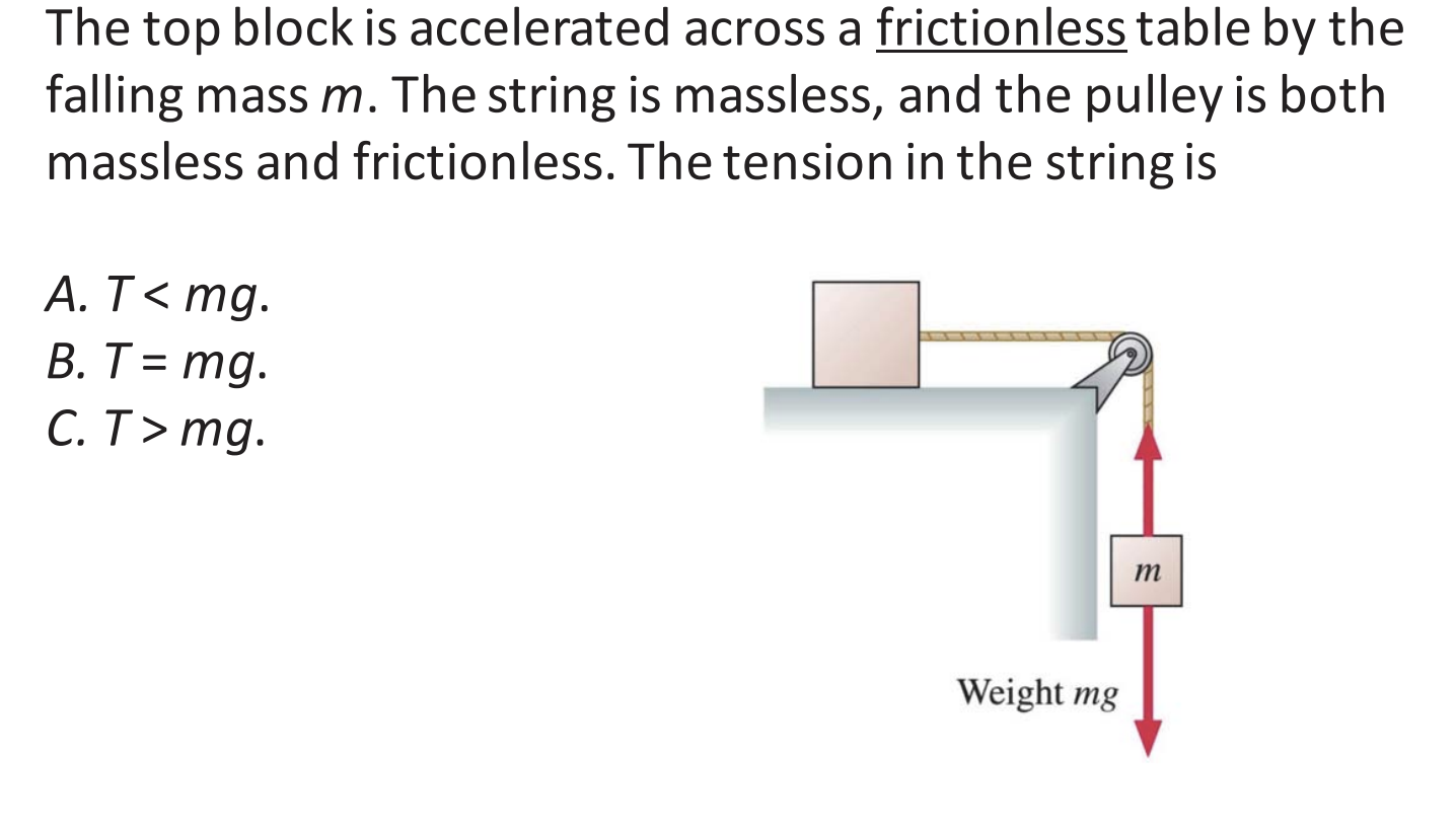 The top block is accelerated across a frictionless table by the falling mass m. The string is massless, and the pulley is both massless and frictionless. The tension in the string is A.T<mg В. Т %3D mg. С. Т> тg. т Weight mg
