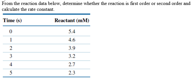 From the reaction data below, determine whether the reaction is first order or second order and calculate the rate constant. Time (s) Reactant (mM) 0 5.4 1 4.6 2 3.9 3 3.2 2.7 2.3 5
