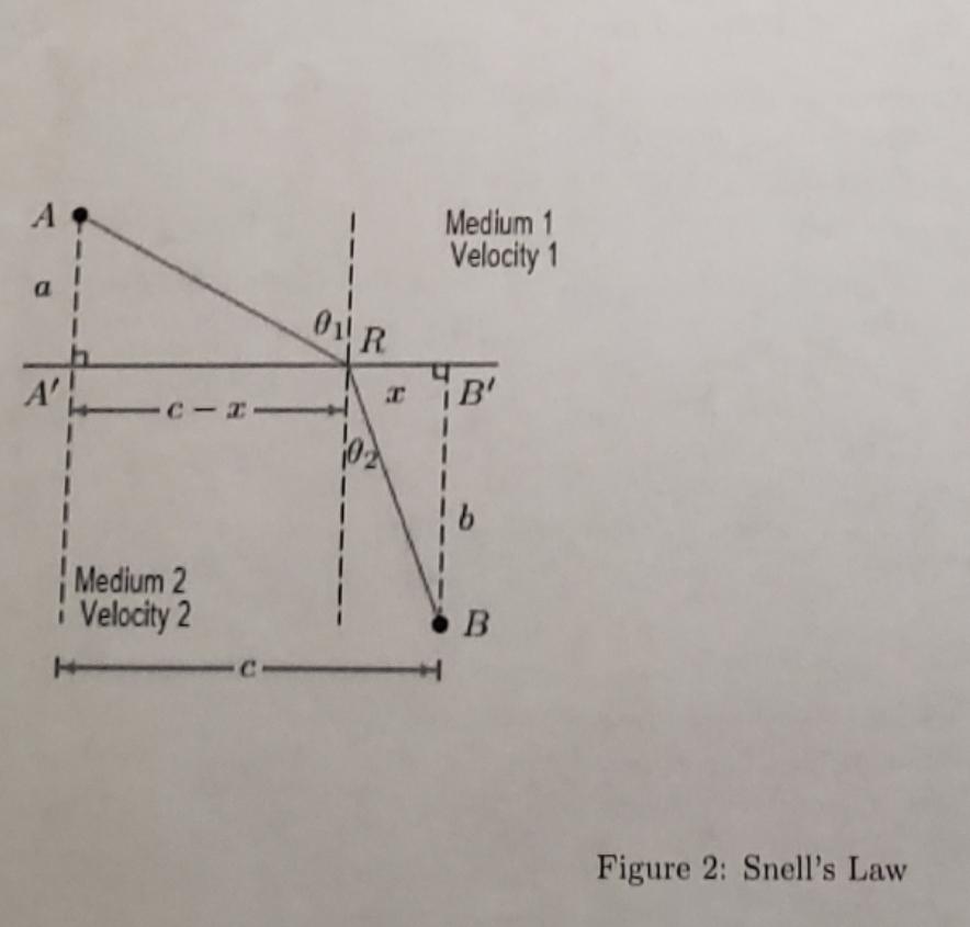 Medium 1 Velocity1 A 01R B' -C-- Medium 2 B Velocity 2 C Figure 2: Snell's Law