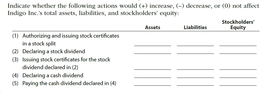 Indicate whether the following actions would (+) increase, (-) decrease, or (0) not affect Indigo Inc.'s total assets, liabilities, and stockholders' equity: Stockholders' Liabilities Assets Equity (1) Authorizing and issuing stock certificates in a stock split Declaring a stock dividend Issuing stock certificates for the stock (2) (3) dividend declared in (2) (4) Declaring a cash dividend (5) Paying the cash dividend declared in (4)