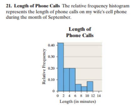 21. Length of Phone Calls The relative frequency histogram represents the length of phone calls on my wife's cell phone during the month of September Length of Phone Calls 0.40 0.30 0.20 0.10 0 2 468 10 12 14 Length (in minutes) Relative Frequency