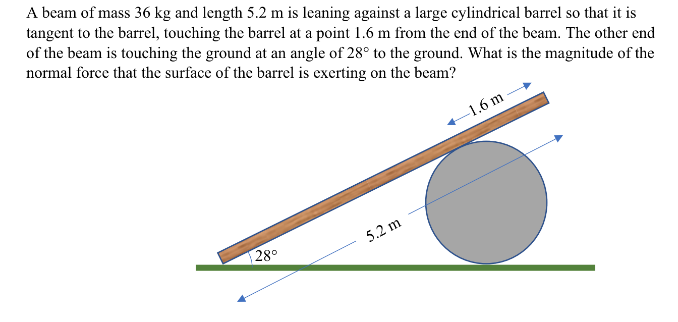 A beam of mass 36 kg and length 5.2 m is leaning against a large cylindrical barrel so that it is tangent to the barrel, touching the barrel at a point 1.6 m from the end of the beam. The other end of the beam is touching the ground at an angle of 28° to the ground. What is the magnitude of the normal force that the surface of the barrel is exerting on the beam? -1.6 m 28° 5.2 m
