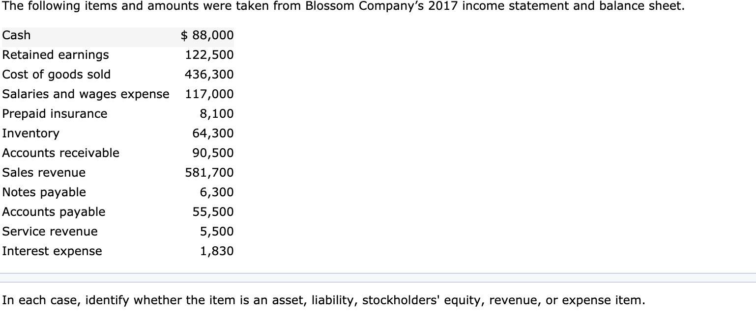 The following items and amounts were taken from Blossom Company's 2017 income statement and balance sheet. $ 88,000 Cash Retained earnings 122,500 Cost of goods sold 436,300 Salaries and wages expense 117,000 Prepaid insurance 8,100 Inventory 64,300 Accounts receivable 90,500 Sales revenue 581,700 Notes payable 6,300 Accounts payable 55,500 Service revenue 5,500 Interest expense 1,830 In each case, identify whether the item is an asset, liability, stockholders' equity, revenue, or expense item.