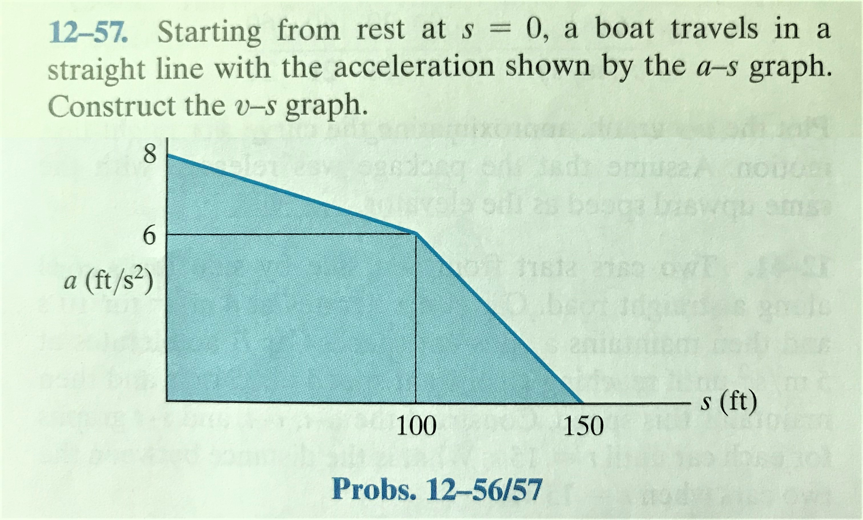 12-57. Starting from rest at s 0, a boat travels in a straight line with the acceleration shown by the a-s graph. Construct the v-s graph. 8 a (ft/s²) s (ft) 100 150 Probs. 12-56/57