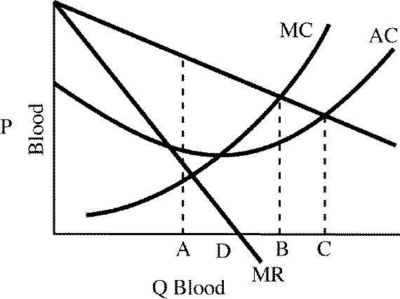 МC АС P В С A D MR Q Blood рooјя