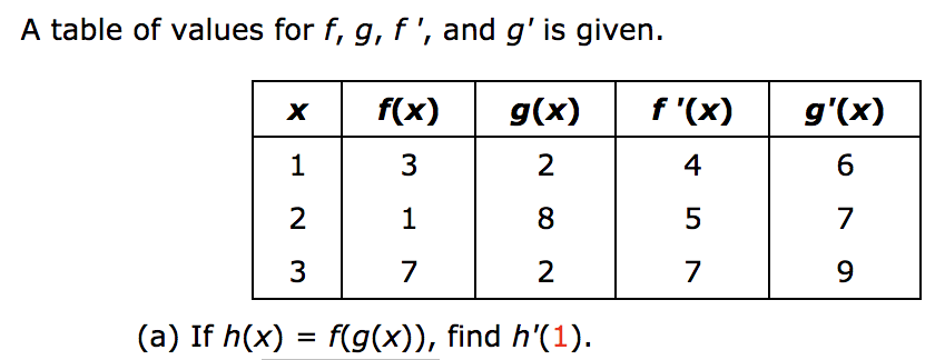Answered: A table of values for f, g, f ', and g'…   bartleby