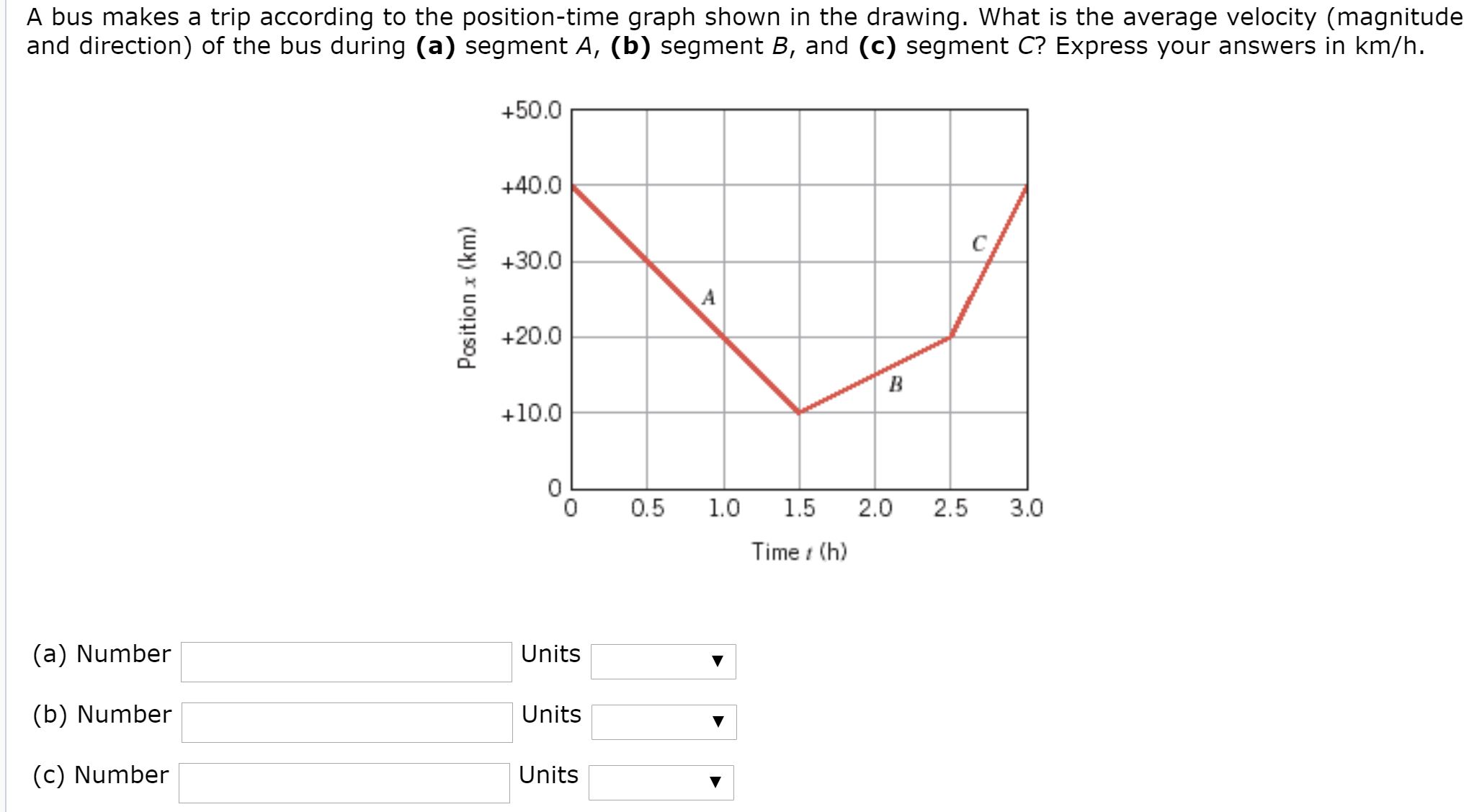 A bus makes a trip according to the position-time graph shown in the drawing. What is the average velocity (magnitude and direction) of the bus during (a) segment A, (b) segment B, and (c) segment C? Express your answers in km/h. +50.0 +40.0 +30.0 +20.0 +10.0 0.5 1.0 1.5 2.5 3.0 2.0 Time i (h) (a) Number Units (b) Number Units (c) Number Units Position x (km)