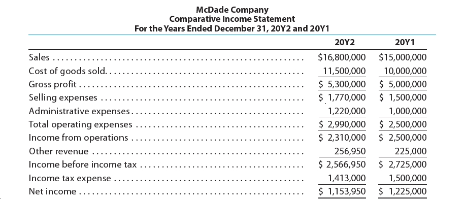 McDade Company Comparative Income Statement For the Years Ended December 31, 20Y2 and 20Y1 20Υ2 20Υ1 Sales ..... $16,800,000 $15,000,000 Cost of goods sold. Gross profit ..... Selling expenses 11,500,000 10,000,000 $ 5,300,000 $ 1,770,000 $ 5,000,000 $ 1,500,000 Administrative expenses. 1,220,000 1,000,000 $ 2,990,000 $ 2,310,000 $ 2,500,000 $ 2,500,000 Total operating expenses Income from operations Other revenue ... 256,950 225,000 $ 2,566,950 $ 2,725,000 Income before income tax ... Income tax expense 1,500,000 1,413,000 $ 1,153,950 $ 1,225,000 Net income ..