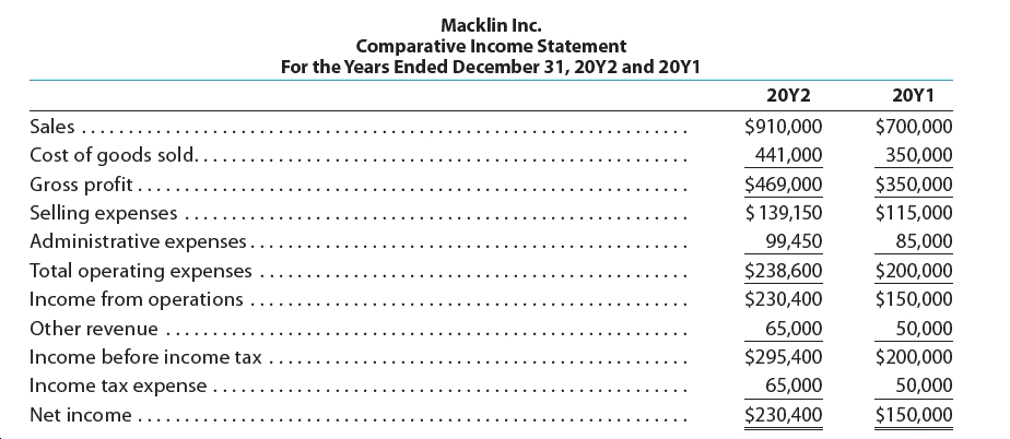 Macklin Inc. Comparative Income Statement For the Years Ended December 31, 20Y2 and 2OY1 20Υ2 20Υ1 Sales .... $910,000 $700,000 Cost of goods sold.. Gross profit ... 441,000 350,000 $469,000 $350,000 $ 139,150 Selling expenses Administrative expenses.. Total operating expenses Income from operations .. $115,000 85,000 99,450 $238,600 $200,000 $230,400 $150,000 Other revenue 50,000 65,000 Income before income tax $295,400 $200,000 Income tax expense . 65,000 50,000 $230,400 $150,000 Net income ...