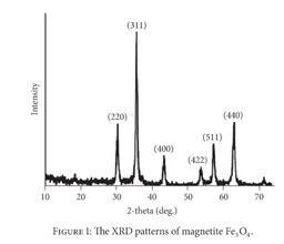 (311) (440) (220) (511) (400) (422) 10 20 30 50 60 70 40 2-theta (deg.) FIGURE I: The XRD patterns of magnetite Fe, O,. Intensity