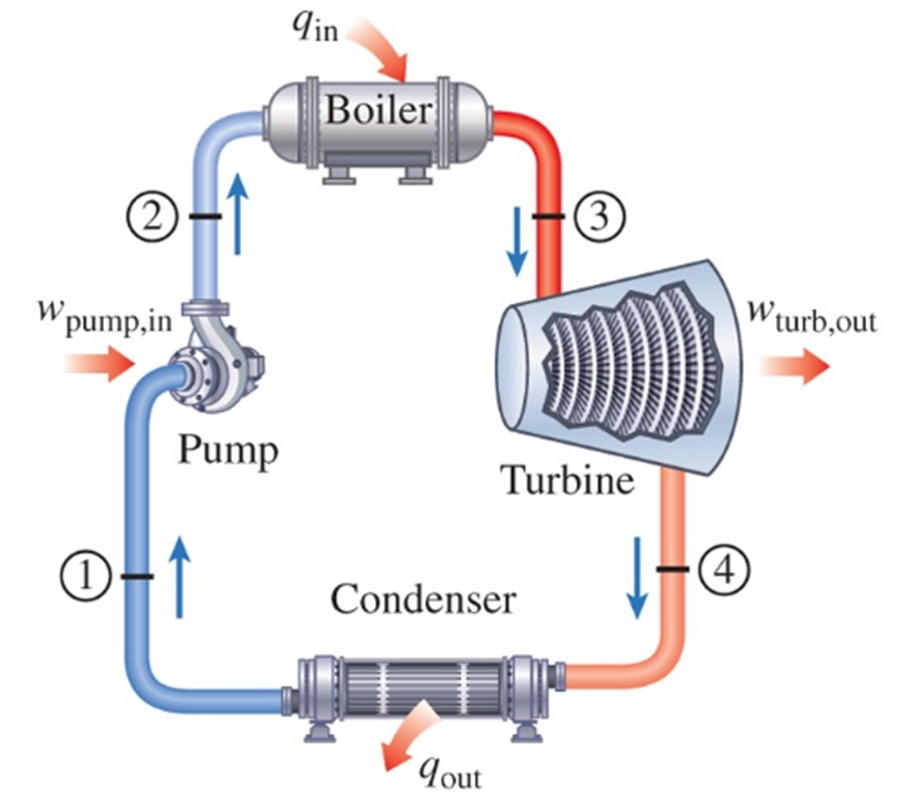 Tin Boiler (3) (2) Wturb,out W pump,in Pump Turbine (4) Condenser *Jout