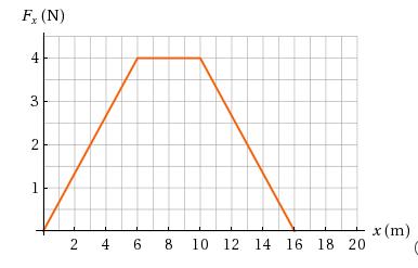 F, (N) 4 3 2 x (m) 2 4 6. 8 10 12 14 16 18 20