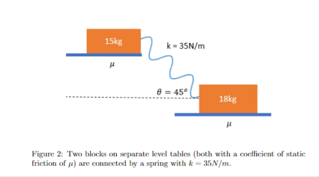 15kg k = 35N/m 8 = 45° 18kg Figure 2: Two blocks on separate level tables (both with a coefficient of static friction of 4) are connected by a spring with k = 35N/m.