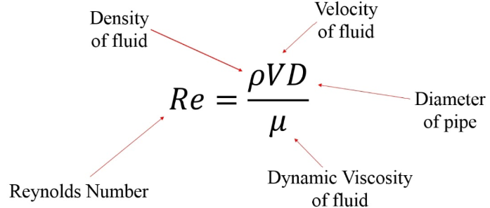 Velocity of fluid Density of fluid pVD Re Diameter of pipe и Dynamic Viscosity of fluid Reynolds Number