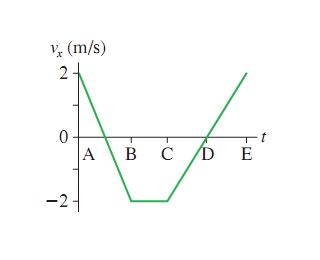 (m/s) 2 0 C D E A в с -2