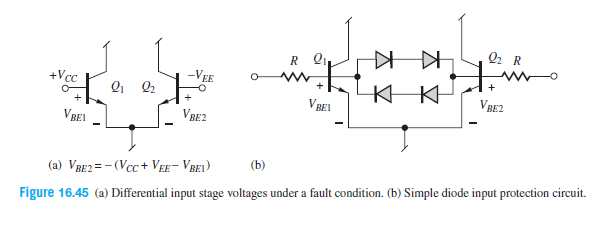 Q2 R R Q. VBE2 -VEE +Vcc V BEL VBE2 VBEL (b) (a) VRE2=- (Vcc+ VEE- VREI) Figure 16.45 (a) Differential input stage voltages under a fault condition. (b) Simple diode input protection circuit.