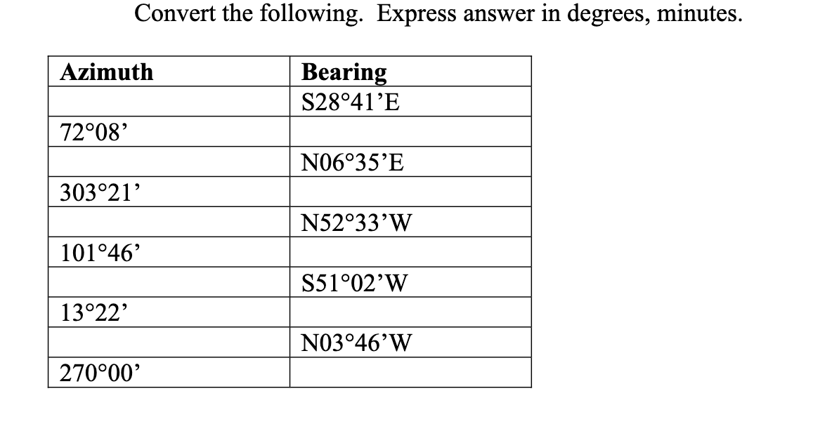 Convert the following. Express answer in degrees, minutes. Bearing Azimuth S28°41'E 72008' N06 35'E 303°21' N52°33'W 101°46 S51°02'W 13 22 N03°46'W 270000'