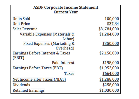 ASDF Corporate Income Statement Current Year Units Sold 100,000 $37.84 $3, 784,000 $1,284,000 Unit Price Sales Revenue Variable Expenses (Materials & Labor) Fixed Expenses (Marketing & Overhead) Earnings Before Interest & Taxes $350,000 $2,150,000 (ЕВIT) $198,000 $1,952,000 Paid Interest Earnings Before Taxes (EBT) $664,000 Тахes Net Income after Taxes (NIAT) $1,288,000 $258,000 Dividends Retained Earnings $1,030,000