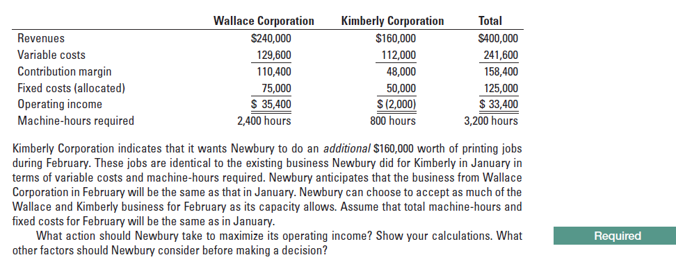 Wallace Corporation Total Kimberly Corporation S400,000 Revenues $240,000 $160,000 Variable costs 129,600 112,000 241,600 158,400 Contribution margin 110,400 48,000 Fixed costs (allocated) Operating income Machine-hours required 75,000 50,000 125,000 $ 35,400 $ (2,000) $ 33,400 2,400 hours 800 hours 3,200 hours Kimberly Corporation indicates that it wants Newbury to do an additional $160,000 worth of printing jobs during February. These jobs are identical to the existing business Newbury did for Kimberly in January in terms of variable costs and machine-hours required. Newbury anticipates that the business from Wallace Corporation in February will be the same as that in January. Newbury can choose to accept as much of the Wallace and Kimberly business for February as its capacity allows. Assume that total machine-hours and fixed costs for February will be the same as in January. What action should Newbury take to maximize its operating income? Show your calculations. What other factors should Newbury consider before making a decision? Required