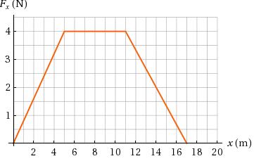 F, (N) 4 1 x (m) 10 12 14 16 18 20 2 4 6 8 3. 2.