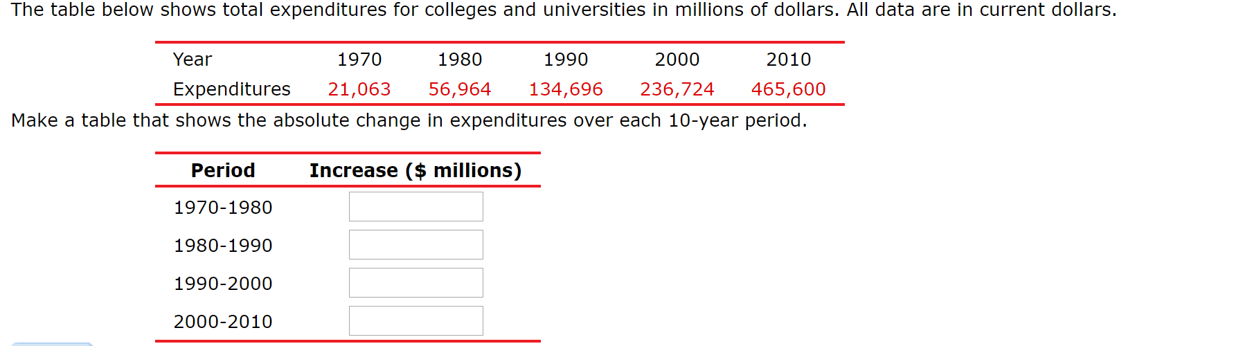The table below shows total expenditures for colleges and universities in millions of dollars. All data are in current dollars. 1970 Year 1980 1990 2000 2010 236,724 Expenditures 21,063 56,964 134,696 465,600 Make a table that shows the absolute change in expenditures over each 10-year period. Increase ($ millions) Period 1970-1980 1980-1990 1990-2000 2000-2010