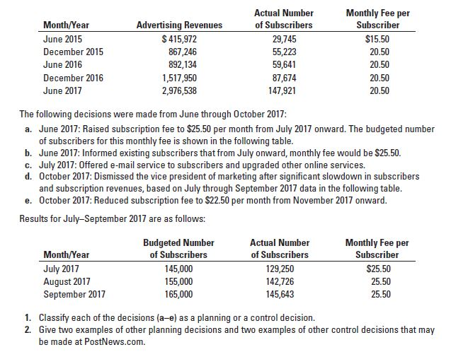 Monthly Fee per Actual Number Advertising Revenues $ 415,972 Month/Year of Subscribers Subscriber $15.50 June 2015 29,745 55,223 December 2015 867,246 892,134 20.50 June 2016 59,641 20.50 December 2016 1,517,950 2,976,538 87,674 147,921 20.50 June 2017 20.50 The following decisions were made from June through October 2017: a. June 2017: Raised subscription fee to $25.50 per month from July 2017 onward. The budgeted number of subscribers for this monthly fee is shown in the following table. b. June 2017: Informed existing subscribers that from July onward, monthly fee would be $25.50. c. July 2017: Offered e-mail service to subscribers and upgraded other online services. d. October 2017: Dismissed the vice president of marketing after significant slowdown in subscribers and subscription revenues, based on July through September 2017 data in the following table. e. October 2017: Reduced subscription fee to $22.50 per month from November 2017 onward. Results for July-September 2017 are as follows: Budgeted Number of Subscribers Monthly Fee per Actual Number Month/Year July 2017 August 2017 September 2017 of Subscribers Subscriber 145,000 155,000 165,000 129,250 142,726 145,643 $25.50 25.50 25.50 1. Classify each of the decisions (a-e) as a planning or a control decision. 2. Give two examples of other planning decisions and two examples of other control decisions that may be made at PostNews.com.