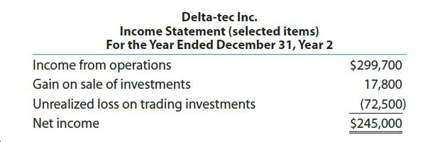 Delta-tec Inc. Income Statement (selected items) For the Year Ended December 31, Year 2 Income from operations $299,700 Gain on sale of investments 17,800 Unrealized loss on trading investments (72,500) Net income $245,000