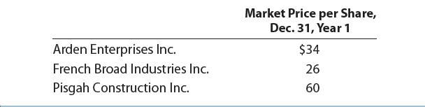Market Price per Share, Dec. 31, Year 1 Arden Enterprises Inc. $34 French Broad Industries Inc. 26 Pisgah Construction Inc. 60