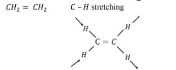 CH2 = CH2 C – H stretching %3D C = C H.