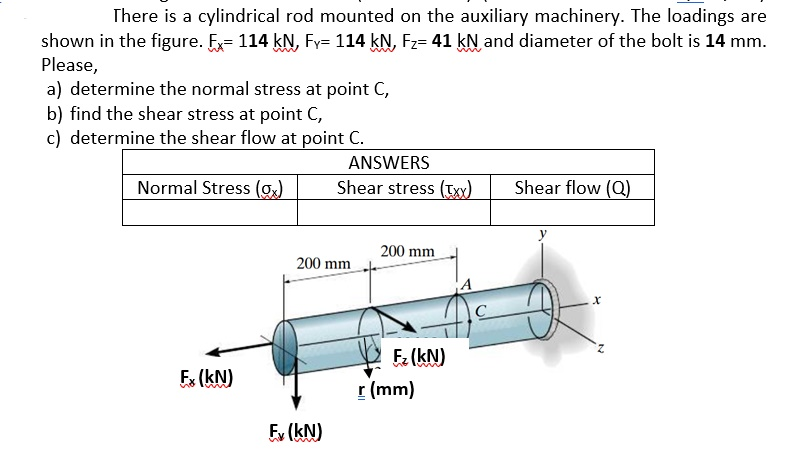 There is a cylindrical rod mounted on the auxiliary machinery. The loadings are shown in the figure. Fx= 114 kN, Fy= 114 kN, Fz= 41 kN and diameter of the bolt is 14 mm. Please, a) determine the normal stress at point C, b) find the shear stress at point C, c) determine the shear flow at point C. ANSWERS Normal Stress (g,) Shear stress (Ty) Shear flow (Q) 200 mm 200 mm E (kN) Es (kN) r (mm) Ey (kN)