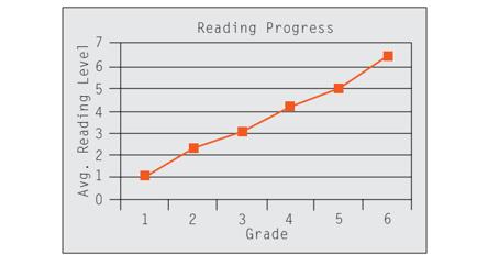 Reading Progress 1 3 4 Grade 6, 2. AO 5 ¢ M 2 -O Avg. Reading Level