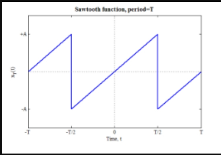 Sawtooth function, period-T T2 T2 -T Time,