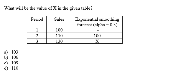 What will be the value of X in the given table? Period Sales Exponential smoothing forecast (alpha = 0.3) 1 100 2 110 100 3 120 X a) 103 b) 106 c) 109 d) 110