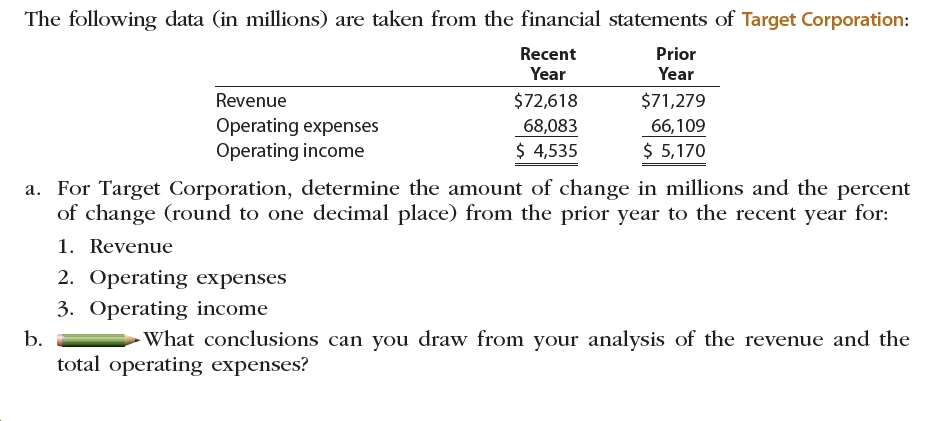 The following data (in millions) are taken from the financial statements of Target Corporation: Recent Prior Year Year Revenue $72,618 $71,279 Operating expenses Operating income 68,083 66,109 $ 4,535 5,170 a. For Target Corporation, determine the amount of change in millions and the percent of change (round to one decimal place) from the prior year to the recent year for: 1. Revenue 2. Operating expenses 3. Operating income Ь. total operating expenses? -What conclusions can you draw from your analysis of the revenue and the